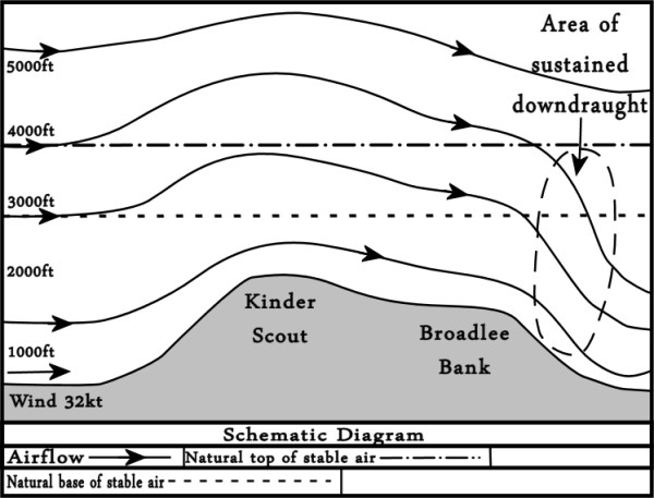 Air flow diagram from AAIB Accident Report for Cessna G-BFRP which crashed on Broadlee Bank Tor, Edale